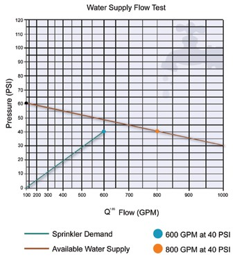 The-Importance-of-Sprinkler-Testing